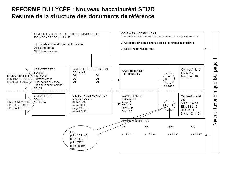 REFORME DU LYCÉE : Nouveau baccalauréat STI2D Résumé de la structure des documents de référence CONNAISSANCES BO p 3 à 9 1) Principes de conception de