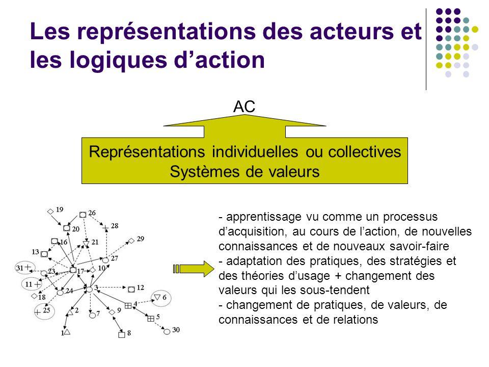 Les représentations des acteurs et les logiques daction Représentations individuelles ou collectives Systèmes de valeurs AC - apprentissage vu comme un processus dacquisition, au cours de laction, de nouvelles connaissances et de nouveaux savoir-faire - adaptation des pratiques, des stratégies et des théories dusage + changement des valeurs qui les sous-tendent - changement de pratiques, de valeurs, de connaissances et de relations