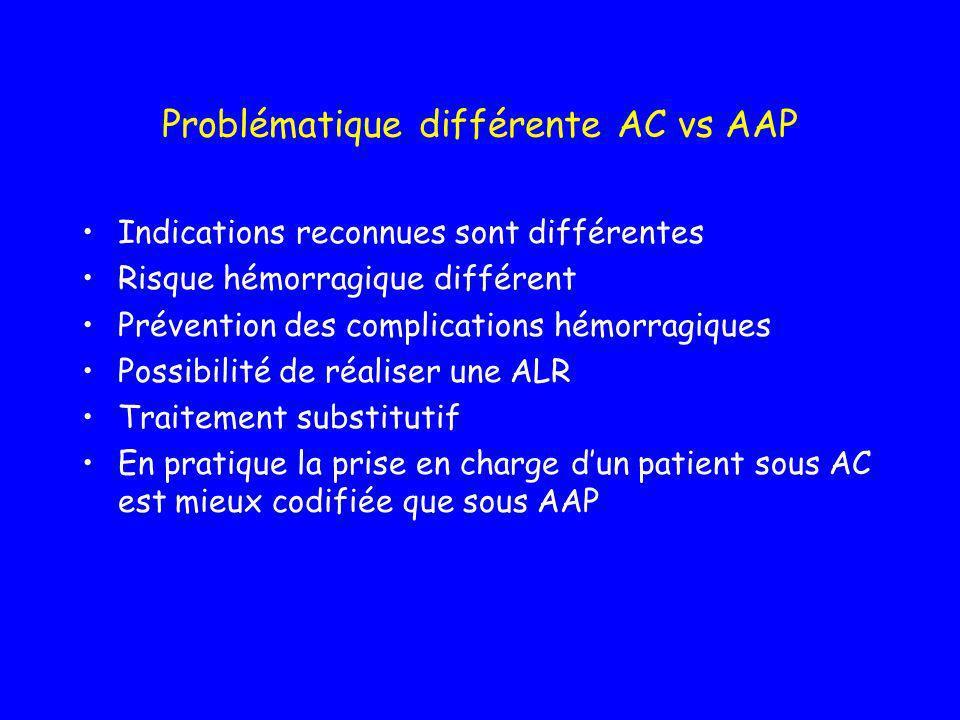 Peut on poursuivre tous les AAP avant une intervention activite Ticlopidine et clopidogrel>aspirine En pratique: arrêt en période périop Temps darrêt peut être modulé en fonction du risque Traitement substitutif:aspirine ou flubiprofène AVK et HNF ne sont pas des alternatives aux AAP Type de chirurgie –Risque hémorragique –Possibilité drainage chirurgicale Coagulopathies associées –Cirrhose –Ins rénale –willebrand