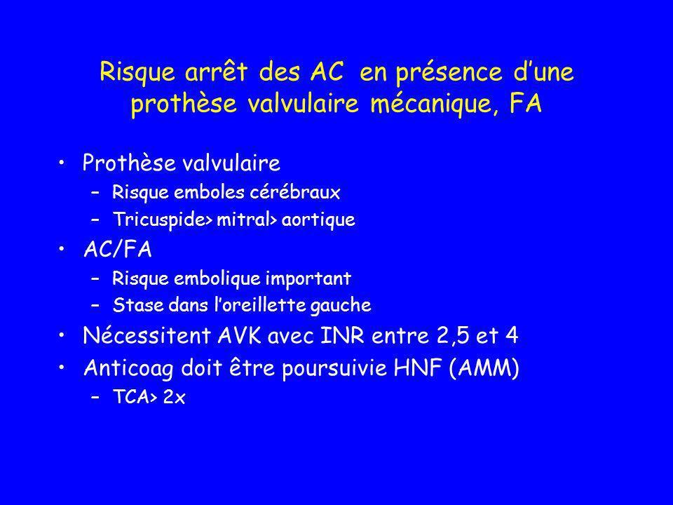 Gestion périop des porteurs de valves cardiaques Si risque thrombotique élevé –Stop AVK 48 à 72 h avant chirurgie –Relais par HNF IV ou SC est impératif –Objectif TCA >2x –Hospitalisation 24 h avant permet contrôle INR et TCA INR 50%) –Risque thrombogène pas majeur –Permet acte Si chirurgie urgente –Vit K (1 mg) – kaskadil 1UI/kg facteurIX pour de 0,15 INR –PFC (choc hémorragique) Reprise dune anticoagulation post op –Le + précoce possible –HNF sc ou IV –TCA 2x