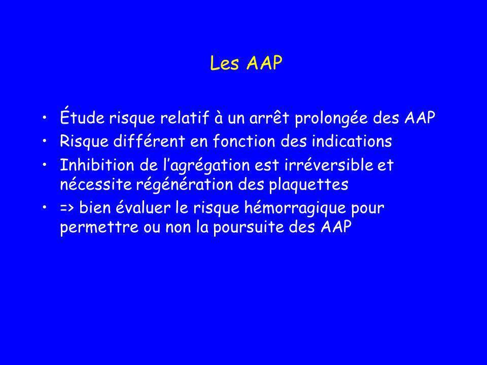AAP- définition Inhibe lactivation de lagrégation plaquettaire Les AAP disponibles sont: –Aspirine Inhibe production de Tromboxane A2 –Thiénopyridines Inh agrégation plaquettaire induite par lADP Modifie de façon irréversible le recepteur à lADP –Antagonistes du récepteur plaquettaire α IIb ß3 ( GPIIb/IIIa)