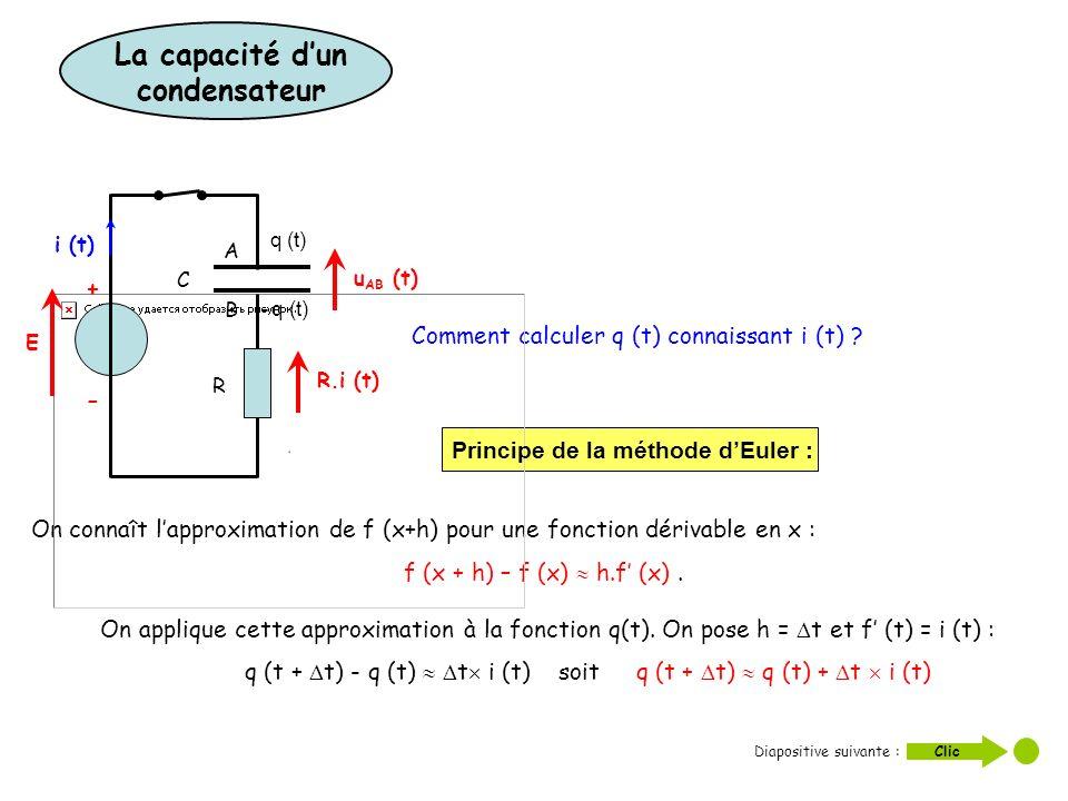 Comment calculer q (t) connaissant i (t) ? On connaît lapproximation de f (x+h) pour une fonction dérivable en x : f (x + h) – f (x) h.f (x). On appli