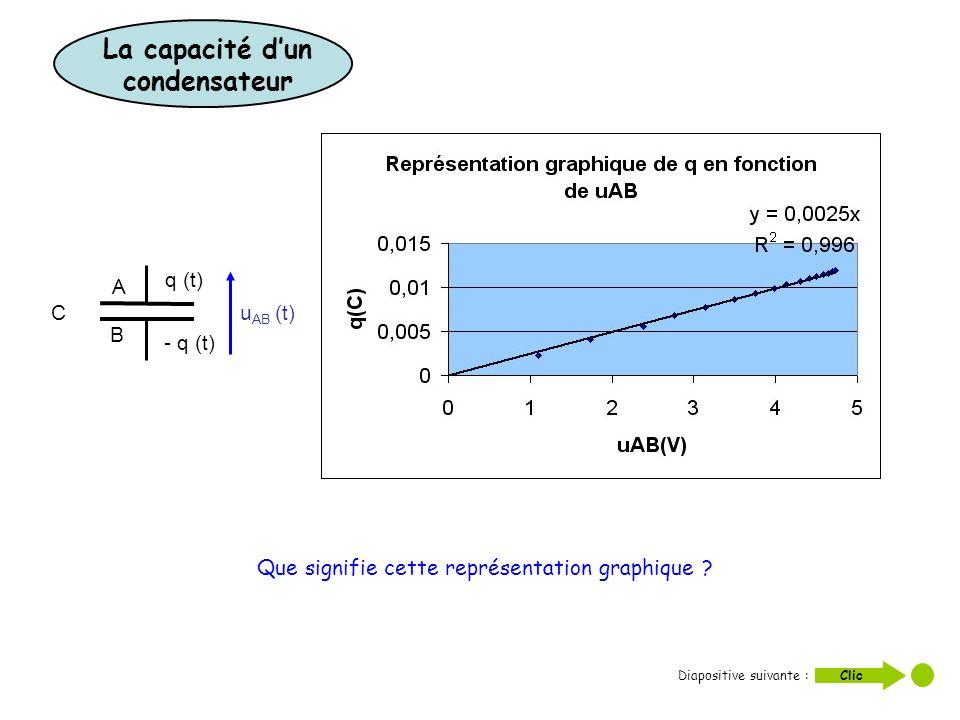 C A B q (t) - q (t) u AB (t) Que signifie cette représentation graphique ? Diapositive suivante : Clic La capacité dun condensateur
