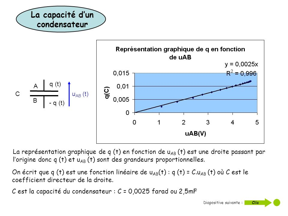 La représentation graphique de q (t) en fonction de u AB (t) est une droite passant par lorigine donc q (t) et u AB (t) sont des grandeurs proportionn