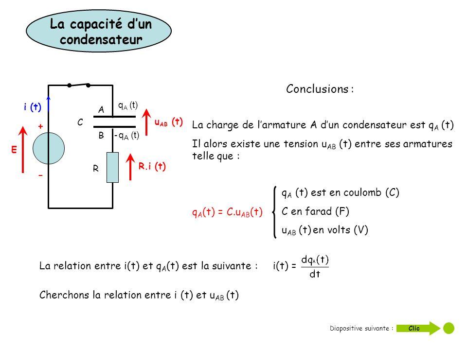 Conclusions : La charge de larmature A dun condensateur est q A (t) Il alors existe une tension u AB (t) entre ses armatures telle que : q A (t) = C.u