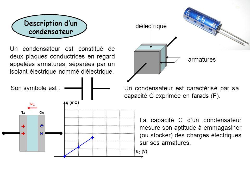 Description dun condensateur Un condensateur est constitué de deux plaques conductrices en regard appelées armatures, séparées par un isolant électrique nommé diélectrique.