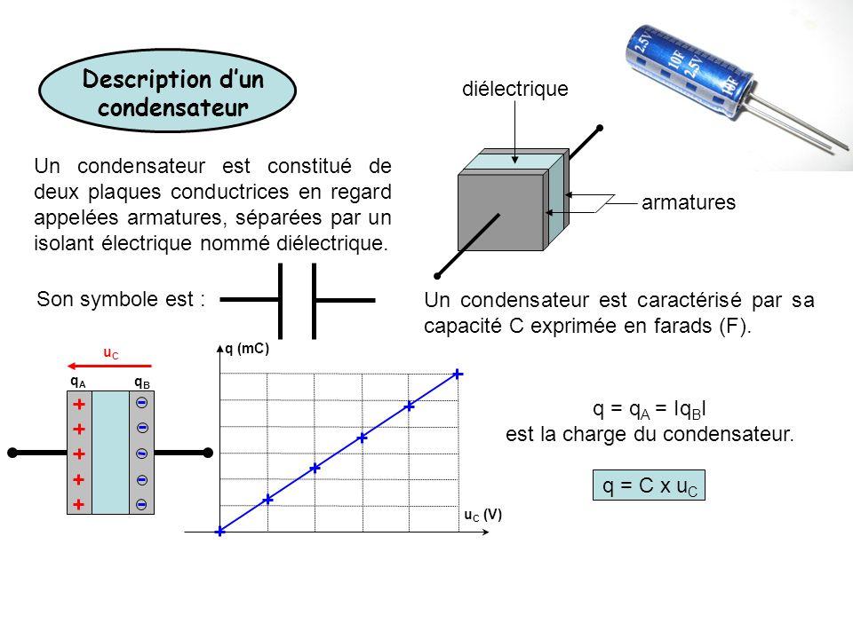Description dun condensateur Un condensateur est constitué de deux plaques conductrices en regard appelées armatures, séparées par un isolant électriq