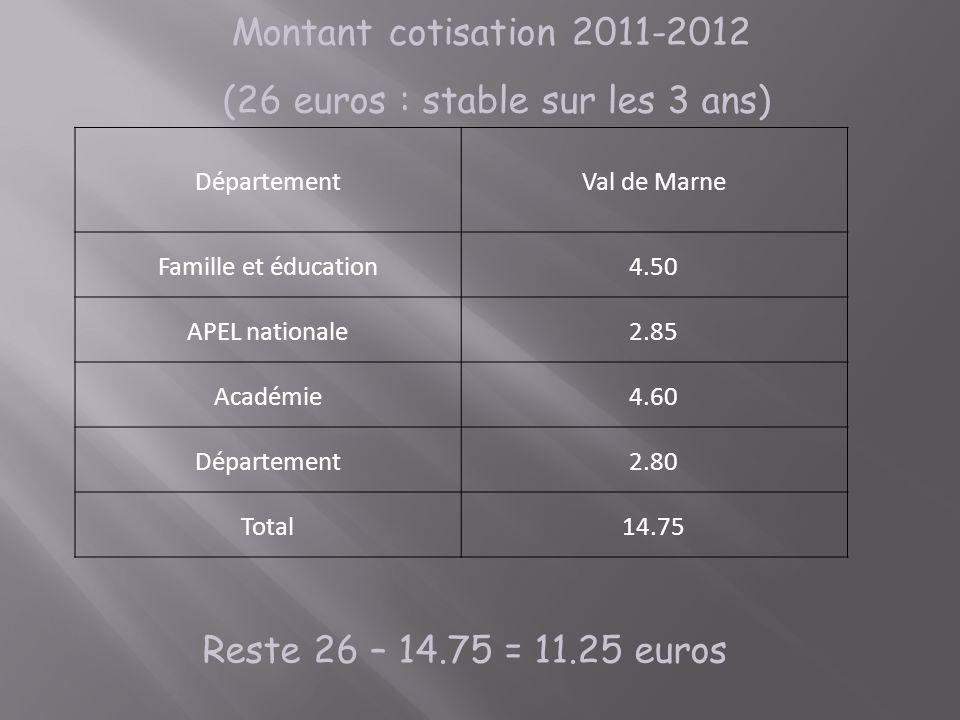 Reste 26 – 14.75 = 11.25 euros Montant cotisation 2011-2012 (26 euros : stable sur les 3 ans) DépartementVal de Marne Famille et éducation4.50 APEL na