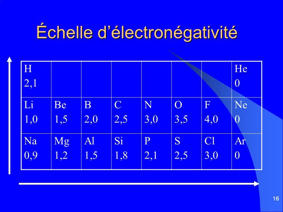16 Échelle délectronégativité H 2,1 He 0 Li 1,0 Be 1,5 B 2,0 C 2,5 N 3,0 O 3,5 F 4,0 Ne 0 Na 0,9 Mg 1,2 Al 1,5 Si 1,8 P 2,1 S 2,5 Cl 3,0 Ar 0