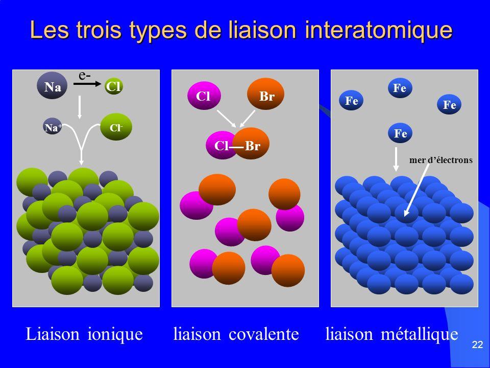 22 Les trois types de liaison interatomique Liaison ionique liaison covalente liaison métallique ClBr Cl Br e- Na Na + Cl - Cl Fe mer délectrons Fe