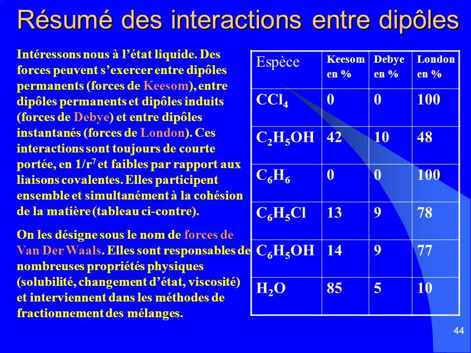 44 Résumé des interactions entre dipôles Intéressons nous à létat liquide. Des forces peuvent sexercer entre dipôles permanents (forces de Keesom), en