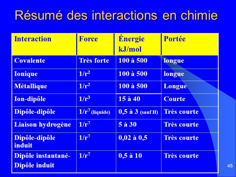 45 Résumé des interactions en chimie InteractionForceÉnergie kJ/mol Portée CovalenteTrès forte100 à 500longue Ionique1/r 2 100 à 500longue Métallique1