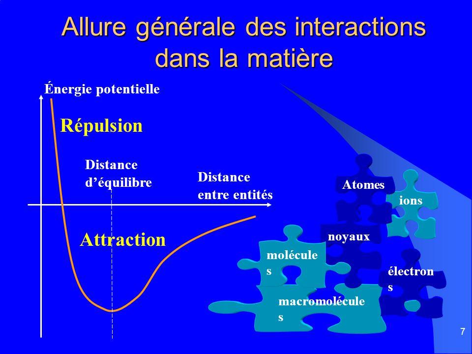 7 Allure générale des interactions dans la matière macromolécule s électron s noyaux molécule s ions Atomes Distance entre entités Distance déquilibre