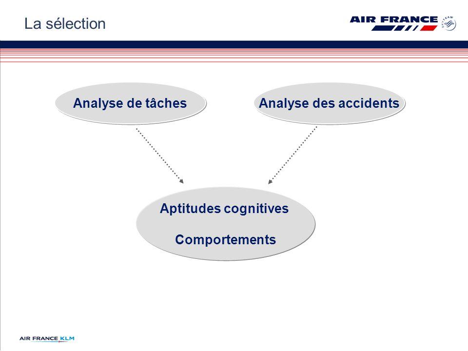 Analyse de tâchesAnalyse des accidents Aptitudes cognitives Comportements La sélection