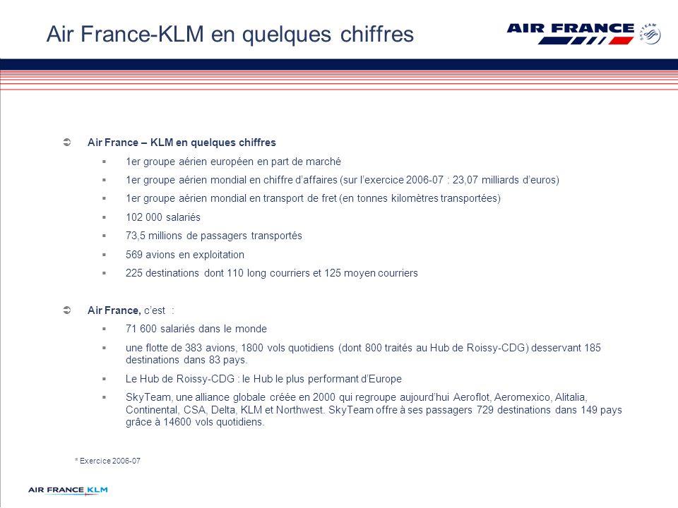 Air France – KLM en quelques chiffres 1er groupe aérien européen en part de marché 1er groupe aérien mondial en chiffre daffaires (sur lexercice 2006-07 : 23,07 milliards deuros) 1er groupe aérien mondial en transport de fret (en tonnes kilomètres transportées) 102 000 salariés 73,5 millions de passagers transportés 569 avions en exploitation 225 destinations dont 110 long courriers et 125 moyen courriers Air France, cest : 71 600 salariés dans le monde une flotte de 383 avions, 1800 vols quotidiens (dont 800 traités au Hub de Roissy-CDG) desservant 185 destinations dans 83 pays.