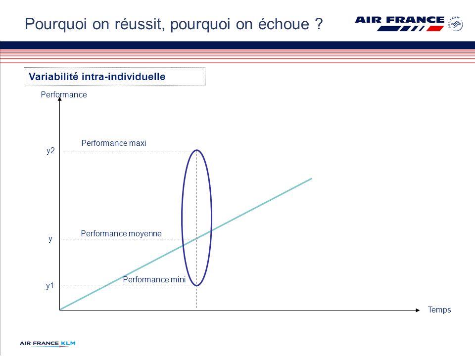 Performance Temps y Performance moyenne y2 Performance maxi y1 Performance mini Variabilité intra-individuelle Pourquoi on réussit, pourquoi on échoue ?