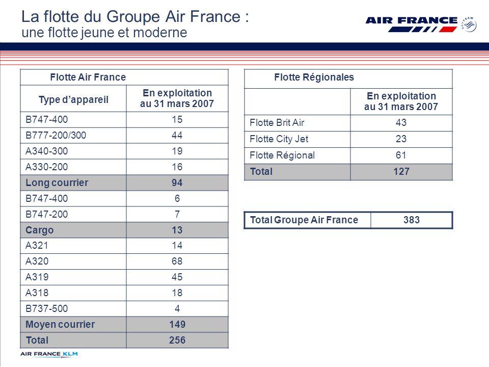 La flotte du Groupe Air France : une flotte jeune et moderne Flotte Air France Type dappareil En exploitation au 31 mars 2007 B747-40015 B777-200/30044 A340-30019 A330-20016 Long courrier94 B747-4006 B747-2007 Cargo13 A32114 A32068 A31945 A31818 B737-5004 Moyen courrier149 Total256 Flotte Régionales En exploitation au 31 mars 2007 Flotte Brit Air43 Flotte City Jet23 Flotte Régional61 Total127 Total Groupe Air France383