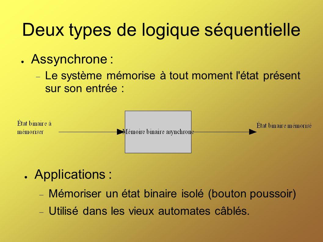 Deux types de logique séquentielle Assynchrone : Le système mémorise à tout moment l'état présent sur son entrée : Applications : Mémoriser un état bi