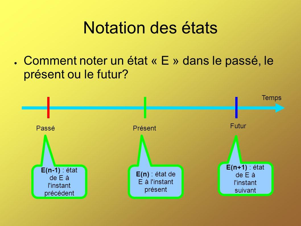 Notation des états Comment noter un état « E » dans le passé, le présent ou le futur? Temps PrésentPassé Futur E(n-1) : état de E à l'instant précéden