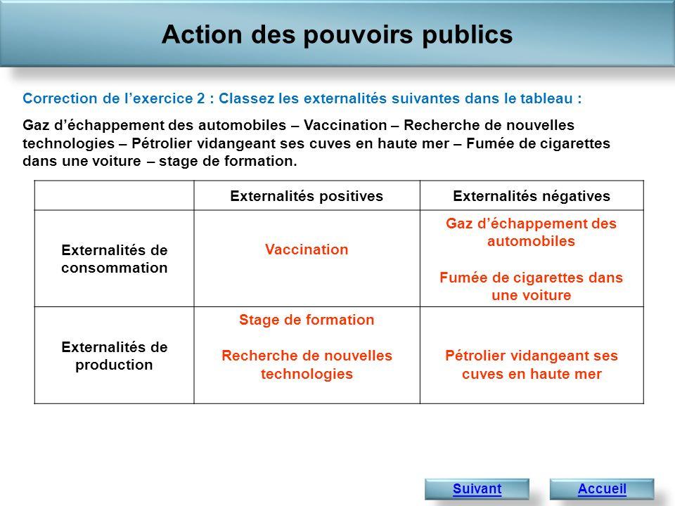 Action des pouvoirs publics Exercice 3 : Internalisation des externalités.