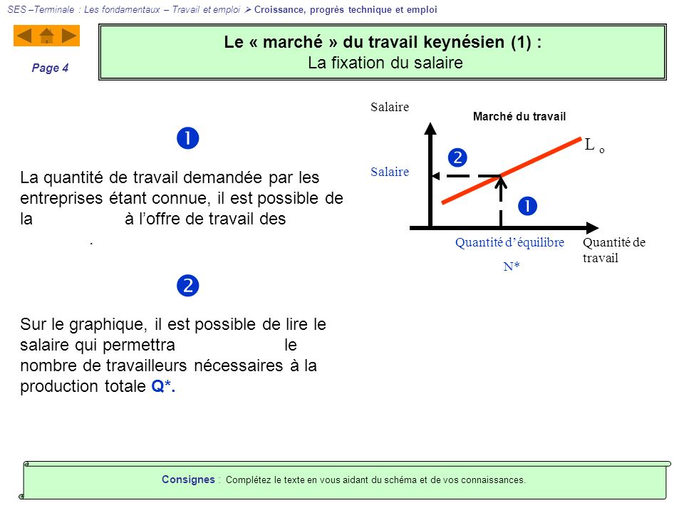 Le « marché » du travail keynésien (1) : La fixation du salaire SES –Terminale : Les fondamentaux – Travail et emploi Croissance, progrès technique et