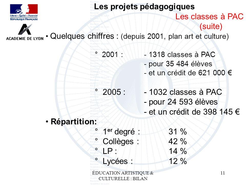ÉDUCATION ARTISTIQUE & CULTURELLE : BILAN 11 Les projets pédagogiques Les classes à PAC (suite) Quelques chiffres : (depuis 2001, plan art et culture)