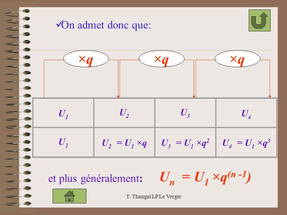 T. Thangaï LP Le Verger U1U1 U2U2 U3U3 U4U4 U1U1 U 2 = U 1 ×qU 3 = U 1 ×q 2 U 4 = U 1 ×q 3 ×q et plus généralement: U n = U 1 ×q (n 1 ) On admet donc