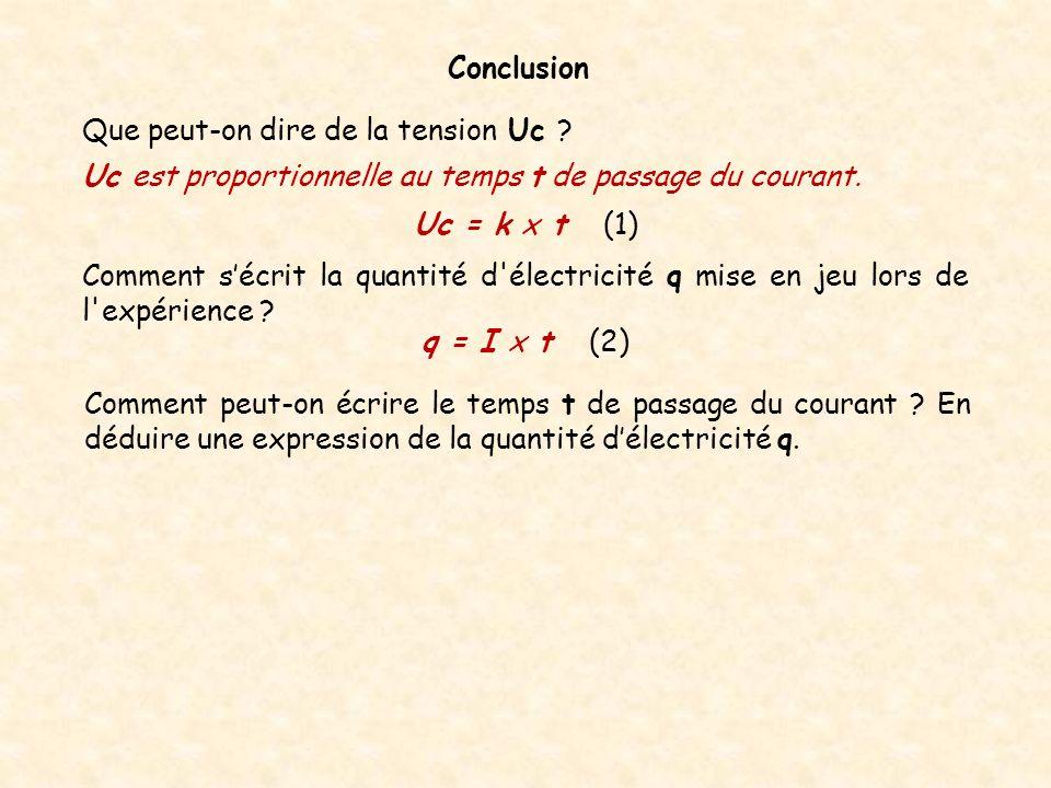 Conclusion Que peut-on dire de la tension Uc ? Uc = k x t (1) q = I x t (2) Uc est proportionnelle au temps t de passage du courant. Comment sécrit la