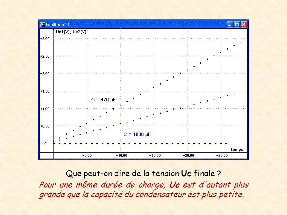 Que peut-on dire de la tension Uc finale ? Pour une même durée de charge, Uc est d'autant plus grande que la capacité du condensateur est plus petite.