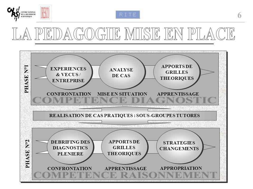 PHASE N°1 ANALYSE DE CAS APPORTS DE GRILLES THEORIQUES APPRENTISSAGEMISE EN SITUATION PHASE N°2 DEBRIFING DES DIAGNOSTICS PLENIERE APPORTS DE GRILLES