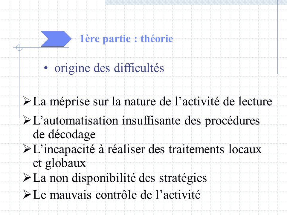 1ère partie : théorie origine des difficultés La méprise sur la nature de lactivité de lecture Lautomatisation insuffisante des procédures de décodage