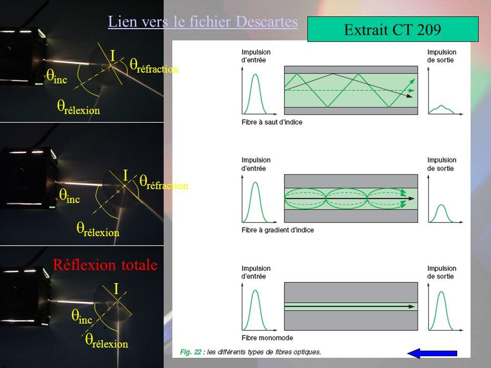 Extrait CT 209 Lien vers le fichier Descartes I inc rélexion réfraction I inc rélexion réfraction I inc rélexion Réflexion totale