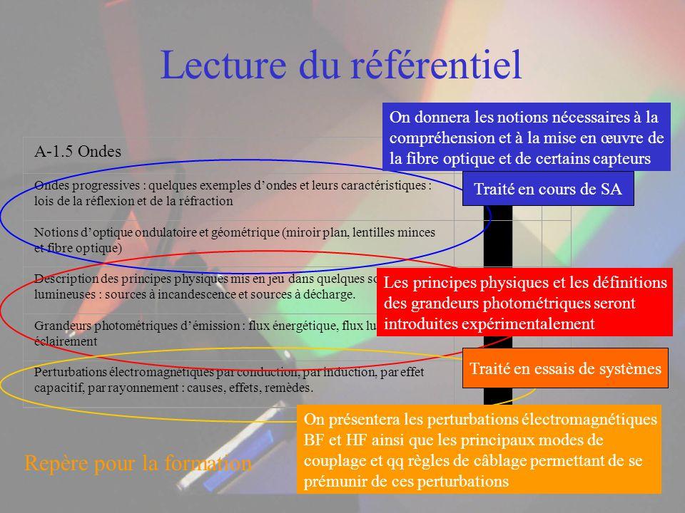Lecture du référentiel A-1.5 Ondes 1234 Ondes progressives : quelques exemples dondes et leurs caractéristiques : lois de la réflexion et de la réfrac