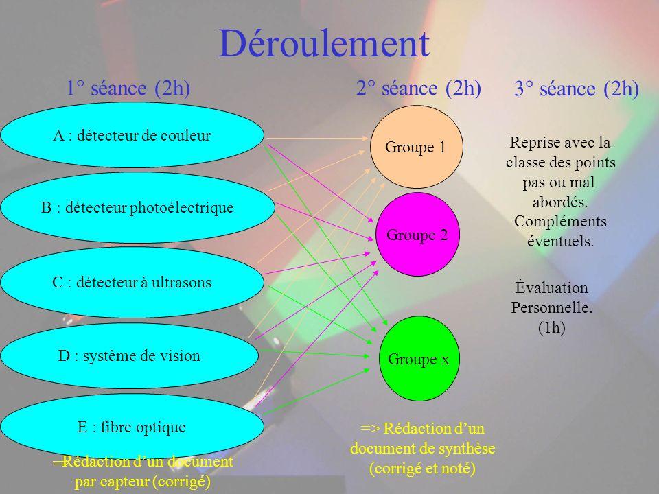 Déroulement A : détecteur de couleur B : détecteur photoélectrique C : détecteur à ultrasons D : système de vision E : fibre optique Groupe 1 Groupe 2