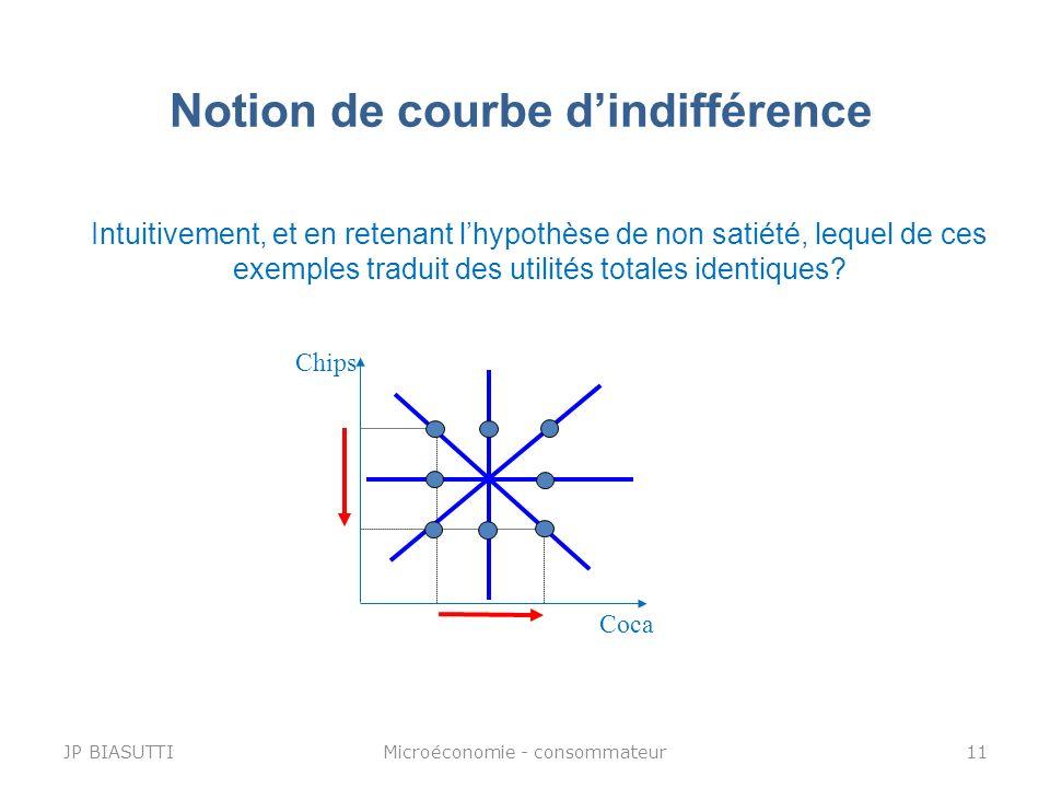 Notion de courbe dindifférence Chips Coca Intuitivement, et en retenant lhypothèse de non satiété, lequel de ces exemples traduit des utilités totales
