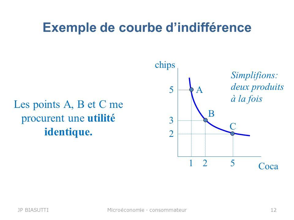 Exemple de courbe dindifférence chips Coca 3 2 2 5 5 1 A B C Les points A, B et C me procurent une utilité identique. Simplifions: deux produits à la