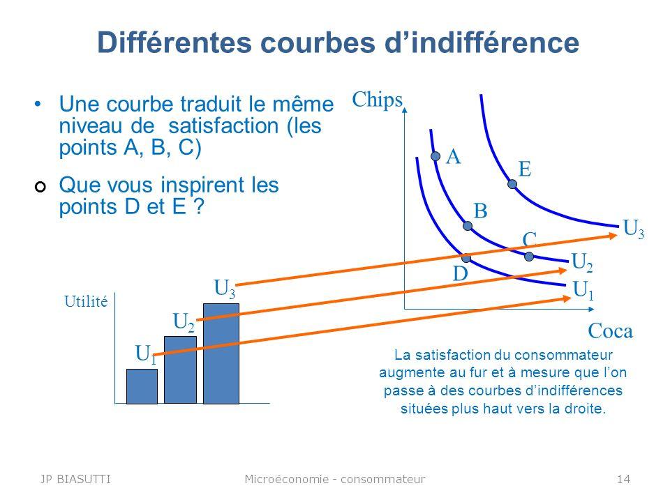 Différentes courbes dindifférence Une courbe traduit le même niveau de satisfaction (les points A, B, C) Chips Coca A C B D E Utilité U1U1 U2U2 U3U3 U