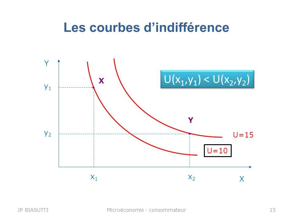 Les courbes dindifférence Y X U=10 y1y1 x1x1 X U(x 1,y 1 ) < U(x 2,y 2 ) U=15 y2y2 x2x2 Y JP BIASUTTI15Microéconomie - consommateur