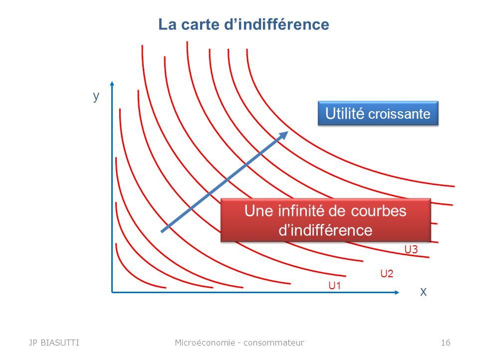 La carte dindifférence U3 x y U2 U1 Utilité croissante JP BIASUTTI16Microéconomie - consommateur Une infinité de courbes dindifférence