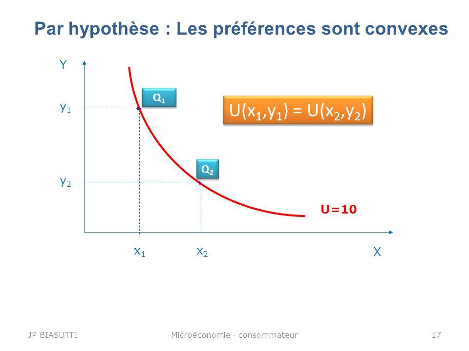 Par hypothèse : Les préférences sont convexes Y X U=10 y2y2 x2x2 Q2Q2 Q2Q2 y1y1 x1x1 Q1Q1 Q1Q1 U(x 1,y 1 ) = U(x 2,y 2 ) JP BIASUTTI17Microéconomie -