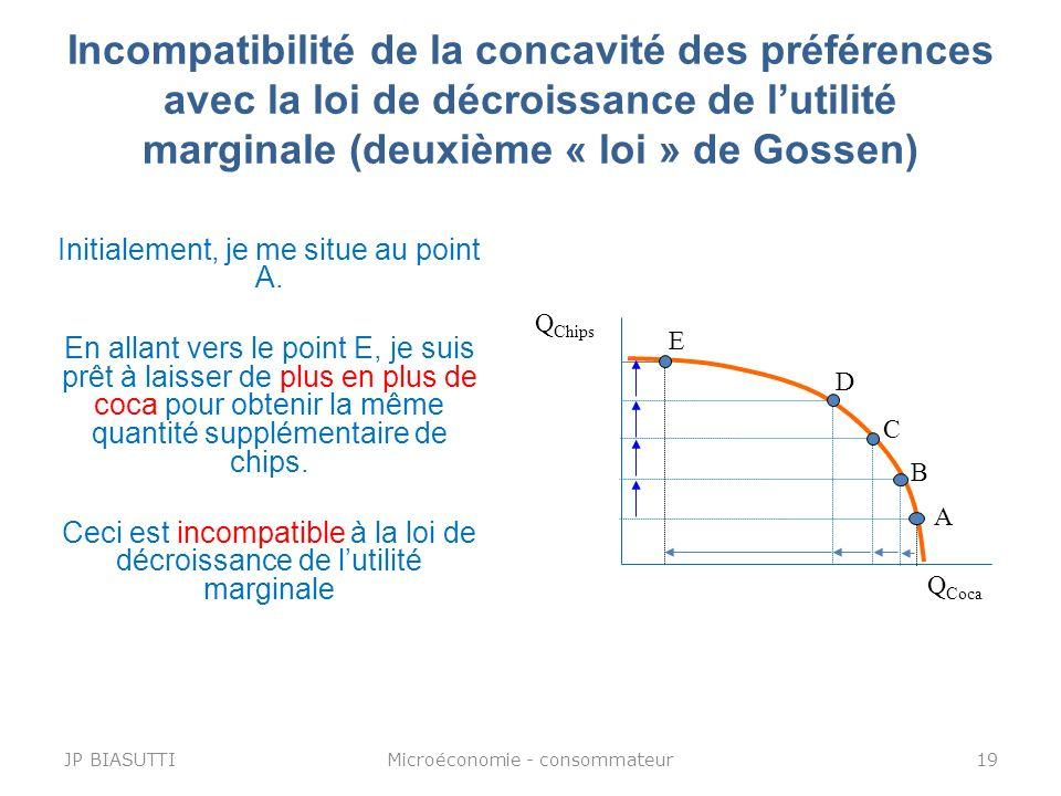 Incompatibilité de la concavité des préférences avec la loi de décroissance de lutilité marginale (deuxième « loi » de Gossen) Q Chips Q Coca A B C D