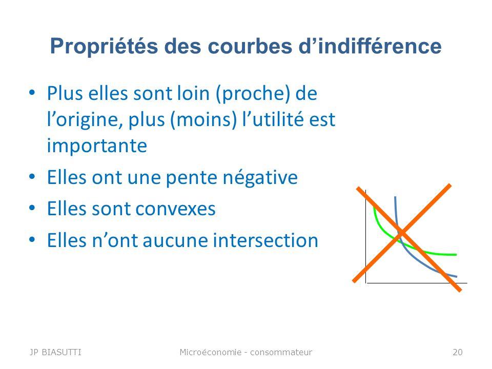 Propriétés des courbes dindifférence Plus elles sont loin (proche) de lorigine, plus (moins) lutilité est importante Elles ont une pente négative Elle