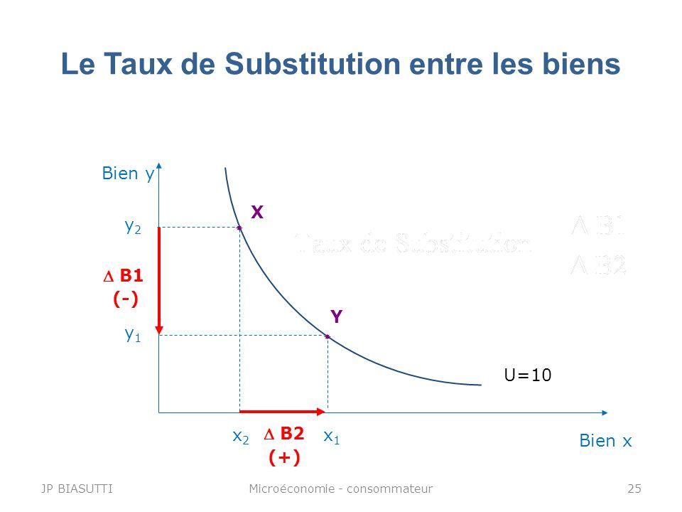 Le Taux de Substitution entre les biens Bien y Bien x U=10 y1y1 x1x1 Y y2y2 x2x2 X B2 (+) B1 (-) JP BIASUTTI25Microéconomie - consommateur