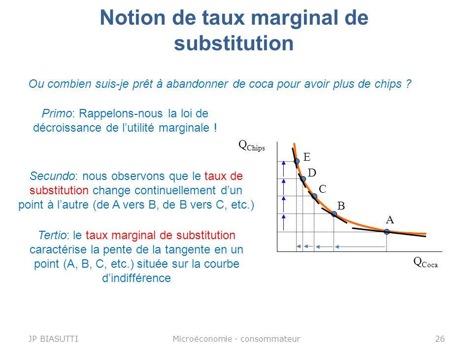 Notion de taux marginal de substitution Q Chips Q Coca Primo: Rappelons-nous la loi de décroissance de lutilité marginale ! Ou combien suis-je prêt à