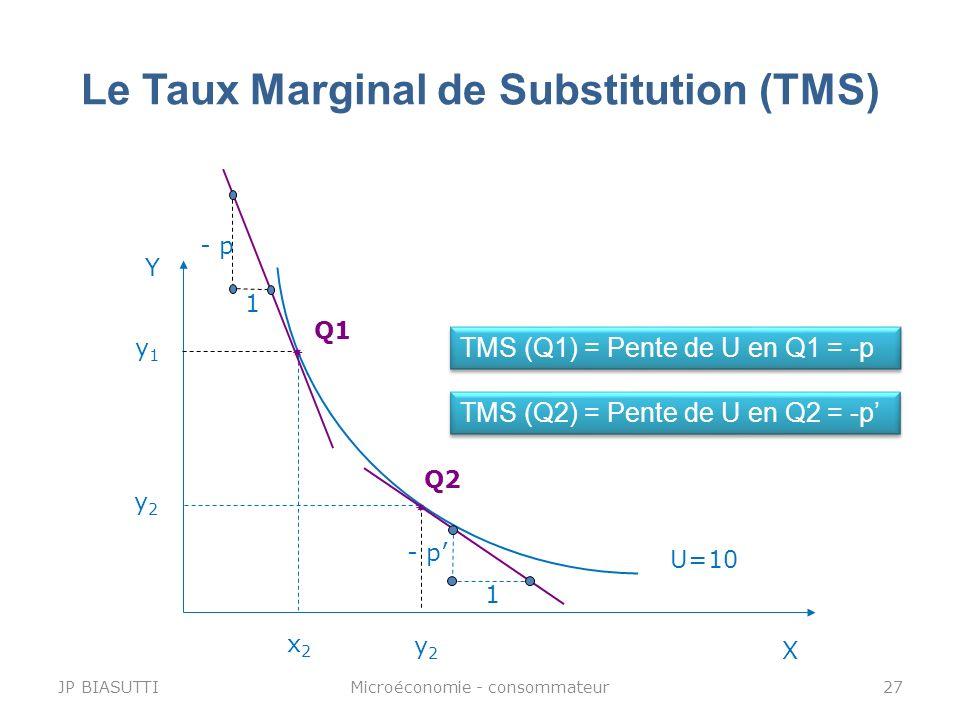 Le Taux Marginal de Substitution (TMS) Y X U=10 y1y1 x2x2 Q1 TMS (Q1) = Pente de U en Q1 = -p y2y2 y2y2 Q2 TMS (Q2) = Pente de U en Q2 = -p - p 1 1 JP