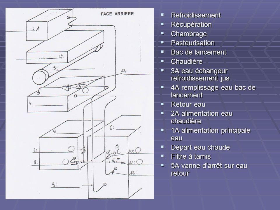 Refroidissement Refroidissement Récupération Récupération Chambrage Chambrage Pasteurisation Pasteurisation Bac de lancement Bac de lancement Chaudièr