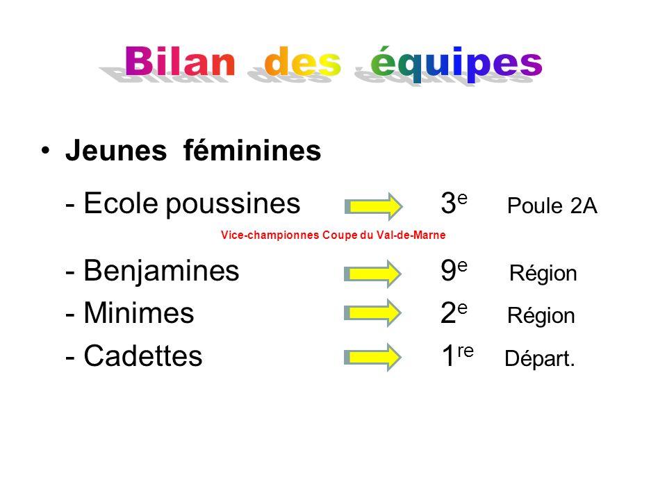 Jeunes féminines - Ecole poussines 3 e Poule 2A Vice-championnes Coupe du Val-de-Marne - Benjamines9 e Région - Minimes 2 e Région - Cadettes1 re Dépa