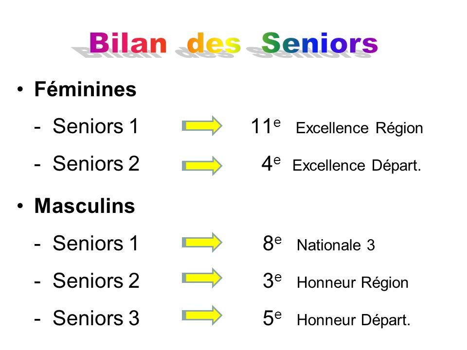 Féminines - Seniors 111 e Excellence Région - Seniors 2 4 e Excellence Départ. Masculins - Seniors 1 8 e Nationale 3 - Seniors 2 3 e Honneur Région -