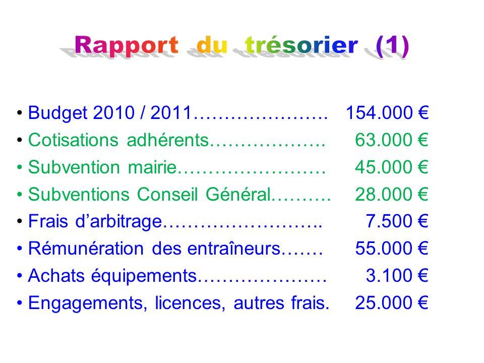 Budget 2010 / 2011…………………. 154.000 Cotisations adhérents……………….63.000 Subvention mairie……………………45.000 Subventions Conseil Général……….28.000 Frais darb