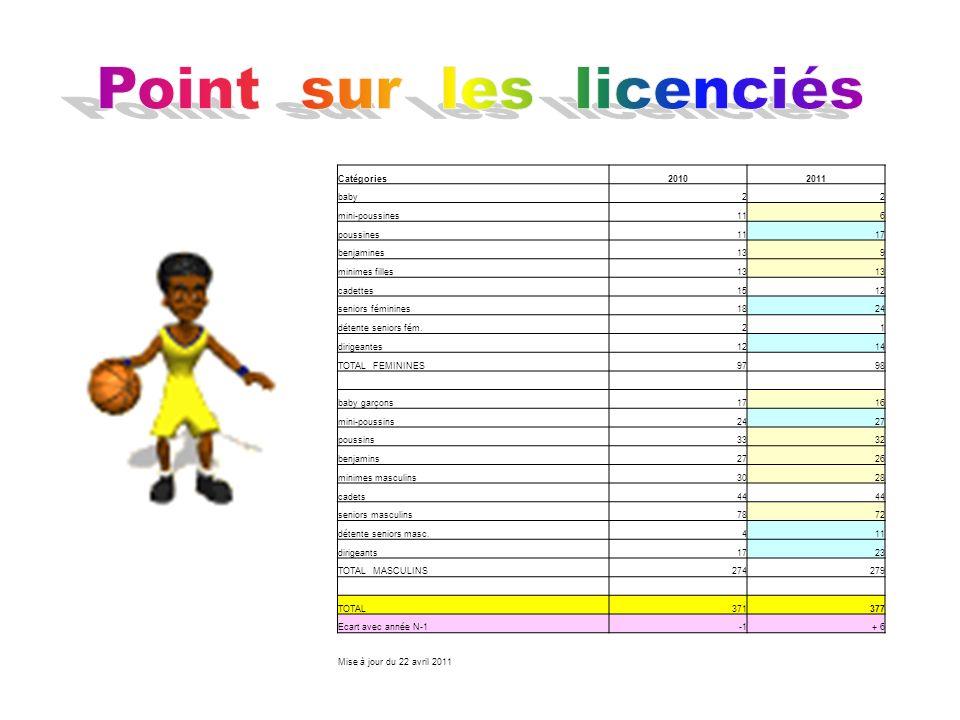 Ecole de basket (niveau départemental) - Mini-poussin(e)s 2 e - Poussines3 e - Poussins 13 e Elite - Poussins 24 e